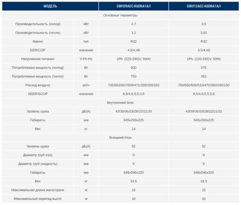 Gree GWH12AEC-K6DNA1A