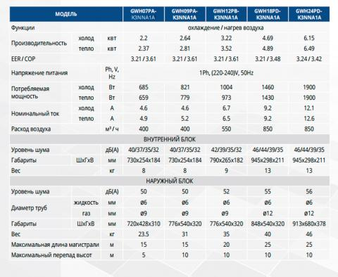 Таблица технических характеристик кондиционеровGree GWH07PA-K3NNA1A