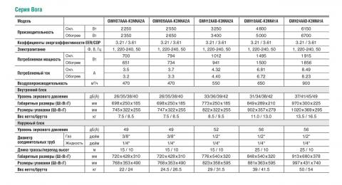 Таблица технических характеристик кондиционеров Gree GWH18AAC-K3NNA2A