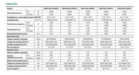 Таблица технических характеристик кондиционеров Gree GWH28AAE-K3NNA1A