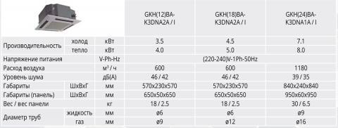 Таблица характеристик Gree GKH(12)BA-K3DNA2A/I
