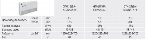 Таблица характеристик Gree GTH(18)BA-K3DNA1A/I