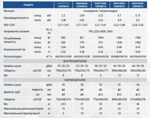 Таблица технических характеристик кондиционера Gree GWH07NA-K3NNB1A