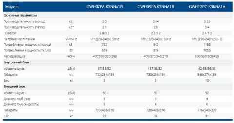 Таблица технических характеристик кондиционеров Gree GWH07PA-K3NNA1B