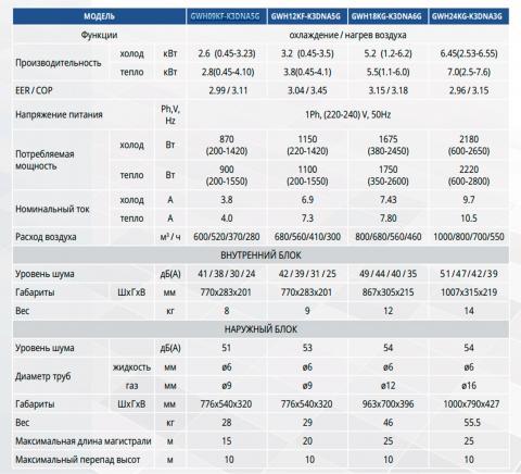 Таблица технических характеристик кондиционера Gree GWH09KF-K3DNA5G