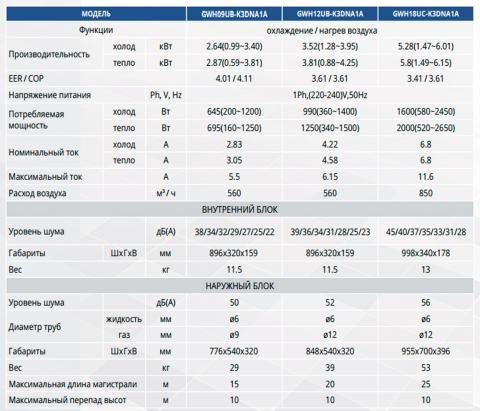 Таблица технических характеристик кондиционера Gree GWH09UB-K3DNA1A