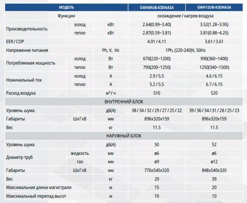 Таблица технических характеристик кондиционера Gree GWH09UB-K3DNA3A