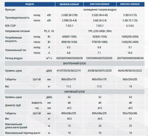 Таблица технических характеристик кондиционеров Gree GWH09UB-K3DNA4F