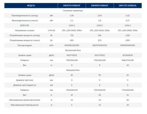 Характеристики кондиционера Gree GWH12PC-K3NNA5F