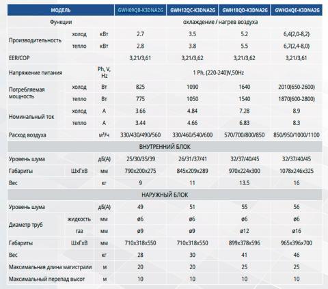Таблица технических характеристик кондиционера Gree GWH12QC-K3DNA2G