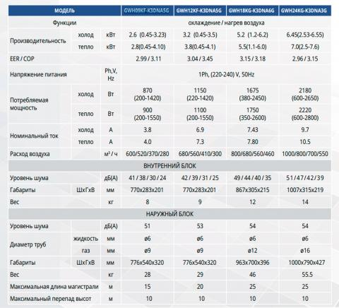 Таблица технических характеристик кондиционера Gree GWH18KG-K3DNA5G