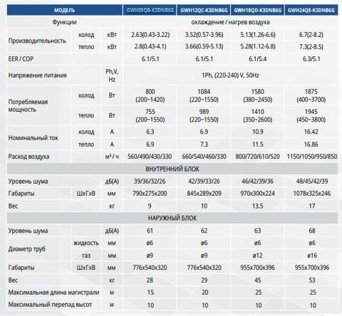 Таблица технических характеристик кондиционера Gree GWH24QE-K3DNB6G