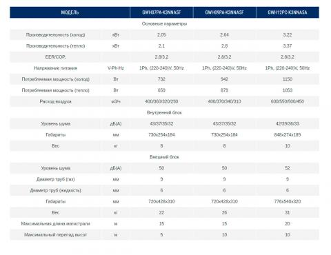 Характеристики кондиционера Gree GWH07PA-K3NNA5F